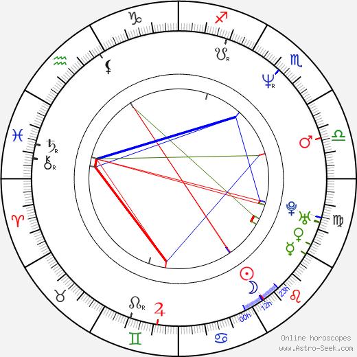 Zdeněk Julina день рождения гороскоп, Zdeněk Julina Натальная карта онлайн