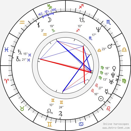 Alexis Ayala tema natale, biography, Biografia da Wikipedia 2020, 2021