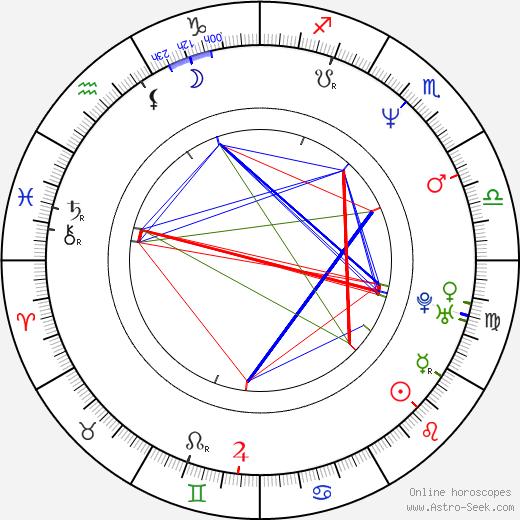 Alexis Ayala tema natale, oroscopo, Alexis Ayala oroscopi gratuiti, astrologia