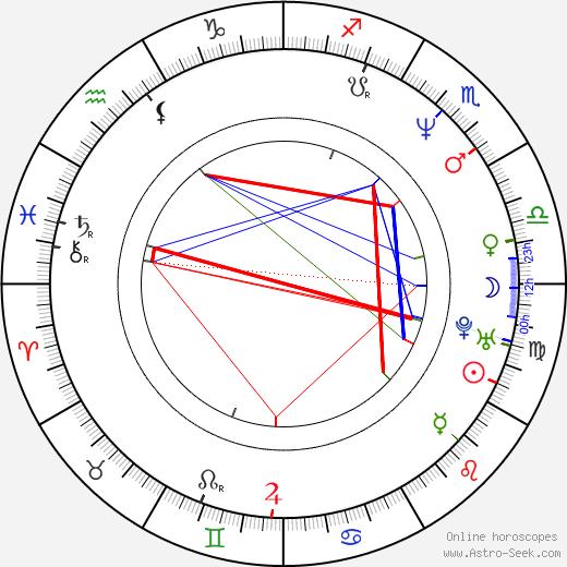 Аманда Таппинг Amanda Tapping день рождения гороскоп, Amanda Tapping Натальная карта онлайн