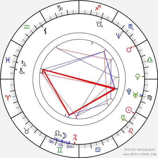 Angelina Maccarone astro natal birth chart, Angelina Maccarone horoscope, astrology