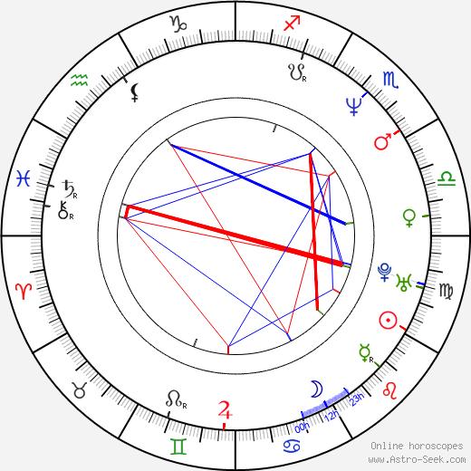 Blanka Šrůmová tema natale, oroscopo, Blanka Šrůmová oroscopi gratuiti, astrologia