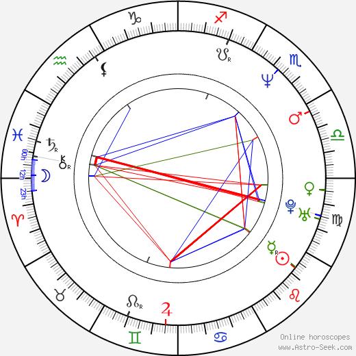 Carla Daniel birth chart, Carla Daniel astro natal horoscope, astrology