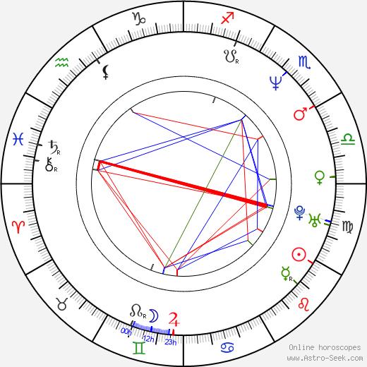 Carlos Montilla день рождения гороскоп, Carlos Montilla Натальная карта онлайн