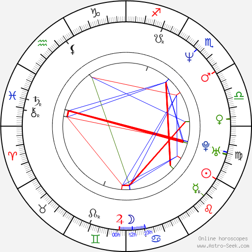 Courtney Gains astro natal birth chart, Courtney Gains horoscope, astrology