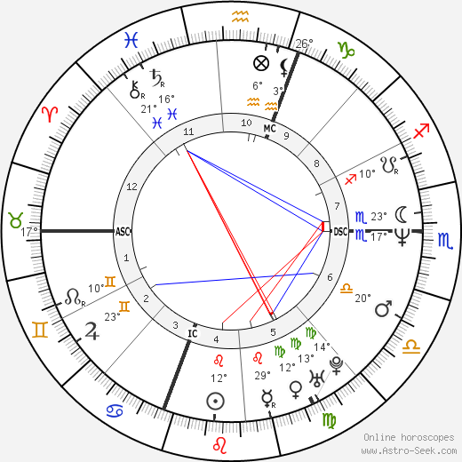 Dennis Lehane birth chart, biography, wikipedia 2019, 2020