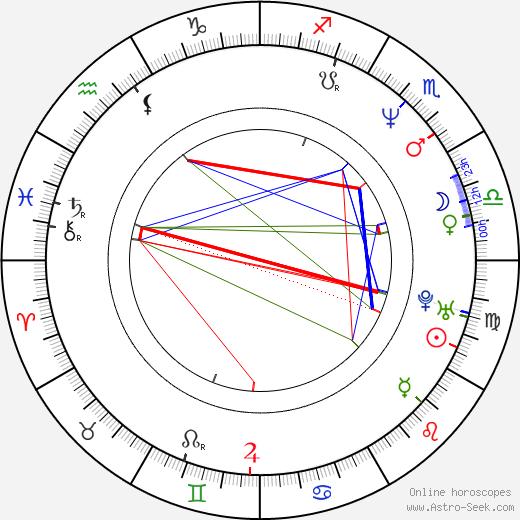 Dina Spybey astro natal birth chart, Dina Spybey horoscope, astrology