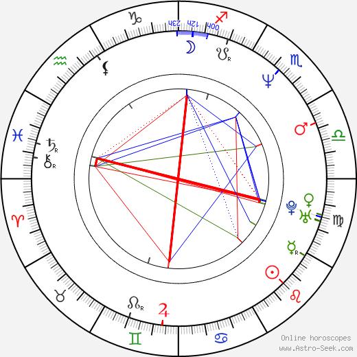 Elizabeth Manley birth chart, Elizabeth Manley astro natal horoscope, astrology