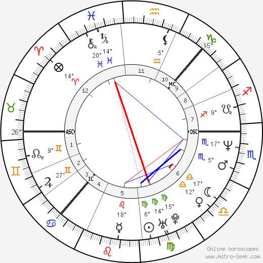 Ella Lemhagen birth chart, biography, wikipedia 2019, 2020