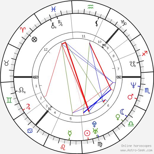 Ella Lemhagen tema natale, oroscopo, Ella Lemhagen oroscopi gratuiti, astrologia