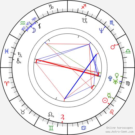 Эмбет Дэвидц Embeth Davidtz день рождения гороскоп, Embeth Davidtz Натальная карта онлайн