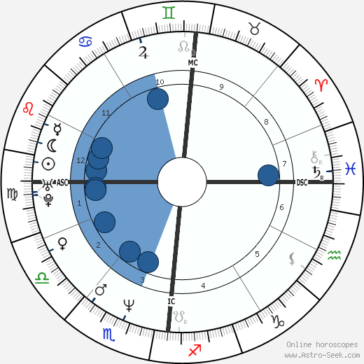 Fabienne Moreau wikipedia, horoscope, astrology, instagram