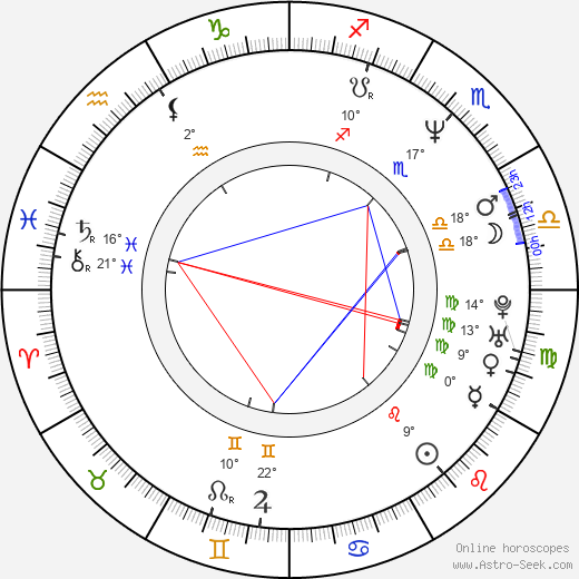 Giulio Ricciarelli birth chart, biography, wikipedia 2019, 2020