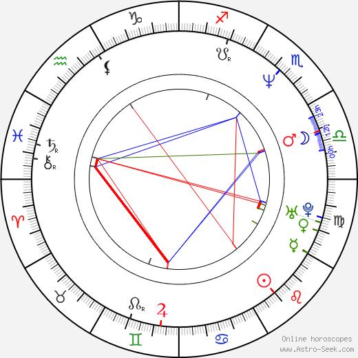 Giulio Ricciarelli birth chart, Giulio Ricciarelli astro natal horoscope, astrology