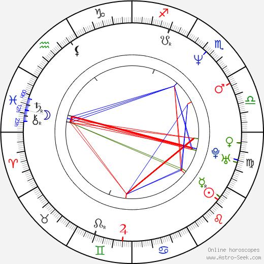 Jack Truman birth chart, Jack Truman astro natal horoscope, astrology