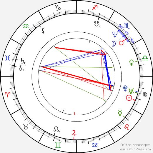 Jan Apolenář birth chart, Jan Apolenář astro natal horoscope, astrology