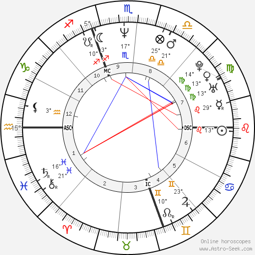 Janis Coulter birth chart, biography, wikipedia 2019, 2020