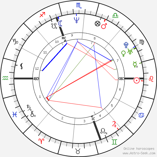Janis Coulter birth chart, Janis Coulter astro natal horoscope, astrology