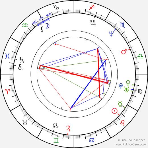 John Starks tema natale, oroscopo, John Starks oroscopi gratuiti, astrologia