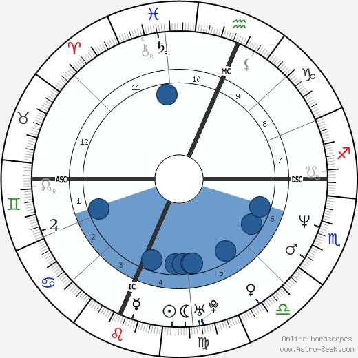 Jon Hensley wikipedia, horoscope, astrology, instagram