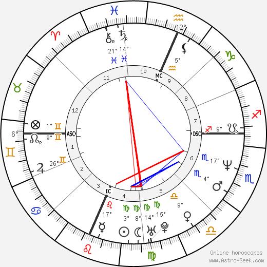 Jon Hensley birth chart, biography, wikipedia 2019, 2020