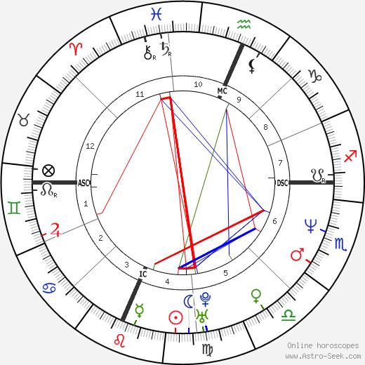 Jon Hensley birth chart, Jon Hensley astro natal horoscope, astrology