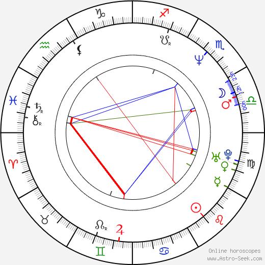 Jonathan Sachar birth chart, Jonathan Sachar astro natal horoscope, astrology