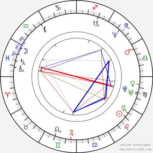 Jorge Perugorría astro natal birth chart, Jorge Perugorría horoscope, astrology