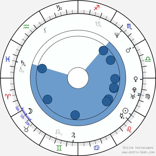Jørgen Langhelle wikipedia, horoscope, astrology, instagram