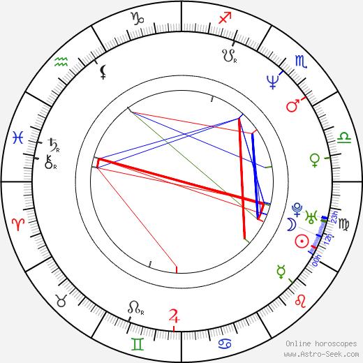 Kanji Tsuda birth chart, Kanji Tsuda astro natal horoscope, astrology