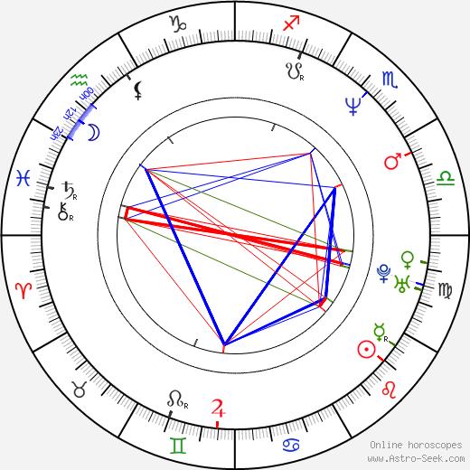 Kathrine Narducci birth chart, Kathrine Narducci astro natal horoscope, astrology