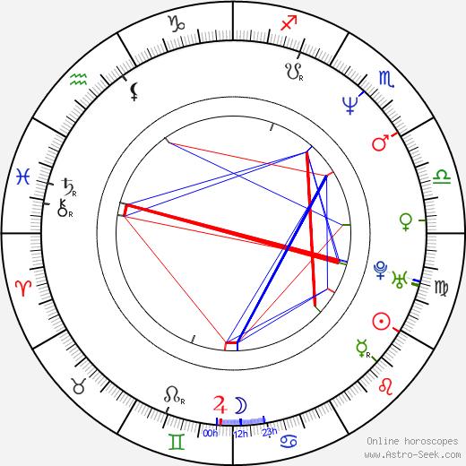 Kelly Jaye день рождения гороскоп, Kelly Jaye Натальная карта онлайн