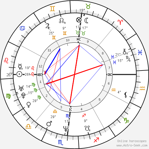 Kevin Dillon birth chart, biography, wikipedia 2019, 2020
