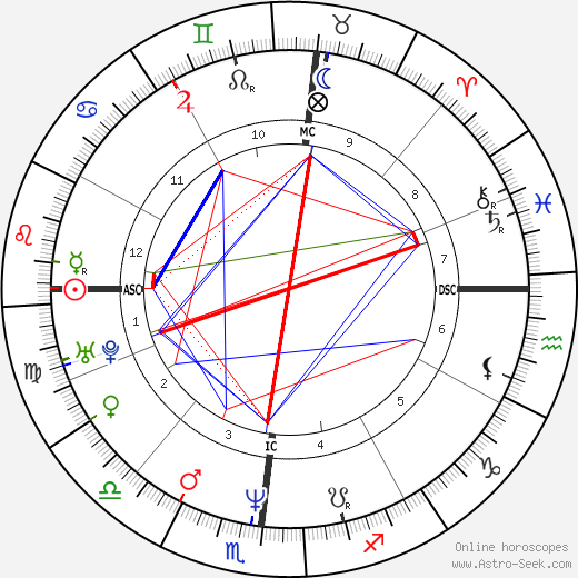 Kevin Dillon astro natal birth chart, Kevin Dillon horoscope, astrology