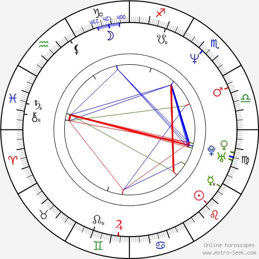 Kôji Endô astro natal birth chart, Kôji Endô horoscope, astrology