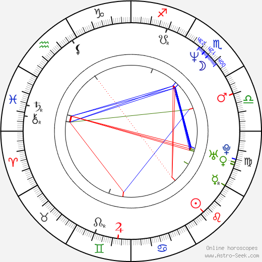 Konstantin Graudus birth chart, Konstantin Graudus astro natal horoscope, astrology