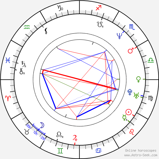 Kyra Sedgwick birth chart, Kyra Sedgwick astro natal horoscope, astrology