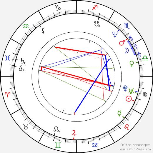 Laeta Kalogridis tema natale, oroscopo, Laeta Kalogridis oroscopi gratuiti, astrologia