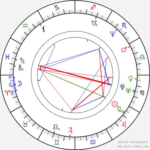 Leea Klemola astro natal birth chart, Leea Klemola horoscope, astrology