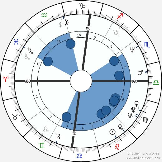 Lorella Cuccarini wikipedia, horoscope, astrology, instagram