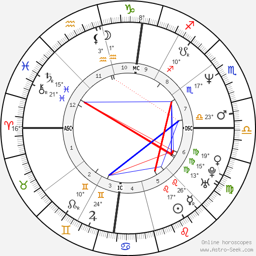 Lorella Cuccarini birth chart, biography, wikipedia 2020, 2021