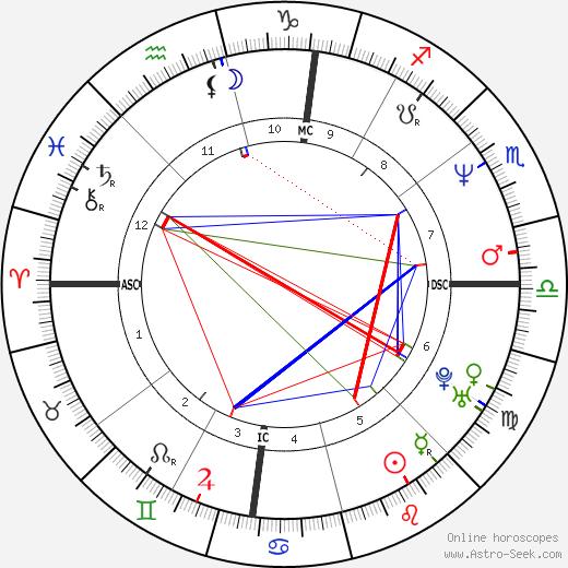 Lorella Cuccarini birth chart, Lorella Cuccarini astro natal horoscope, astrology