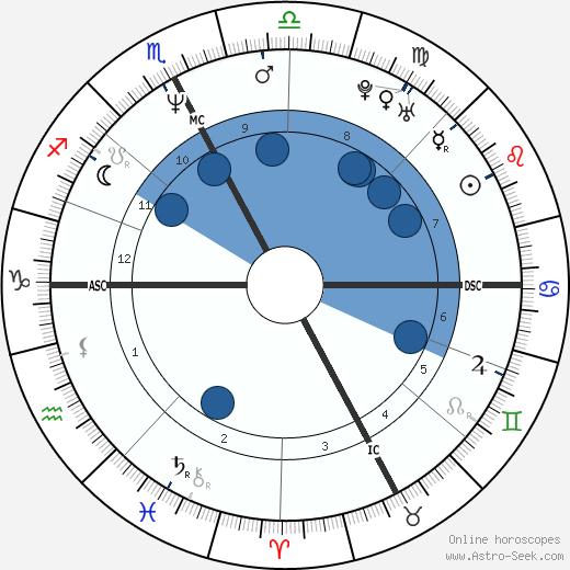 Luc Alphand wikipedia, horoscope, astrology, instagram