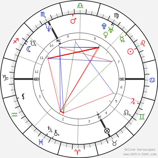 Люк Альфан Luc Alphand день рождения гороскоп, Luc Alphand Натальная карта онлайн