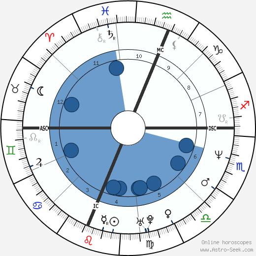 Maria de Medeiros wikipedia, horoscope, astrology, instagram
