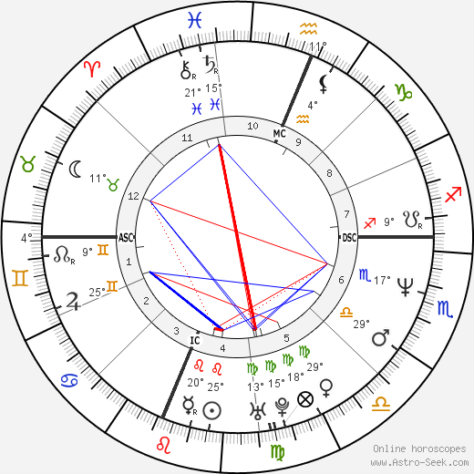 Maria de Medeiros birth chart, biography, wikipedia 2020, 2021