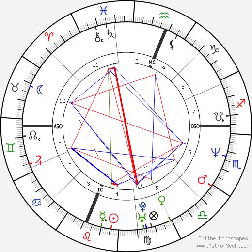 Maria de Medeiros birth chart, Maria de Medeiros astro natal horoscope, astrology