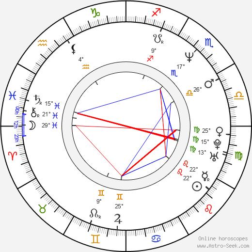 Mariana Arias birth chart, biography, wikipedia 2020, 2021