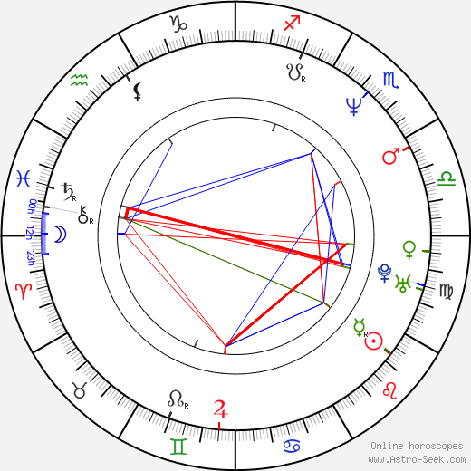 Mariana Arias birth chart, Mariana Arias astro natal horoscope, astrology