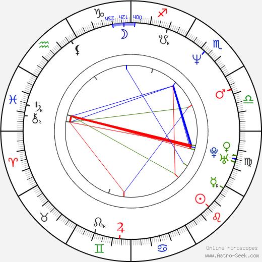 Marion Mitterhammer birth chart, Marion Mitterhammer astro natal horoscope, astrology